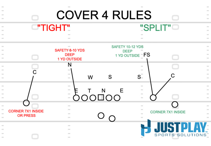 Just Play Sports Solutions: Match Quarters Defense