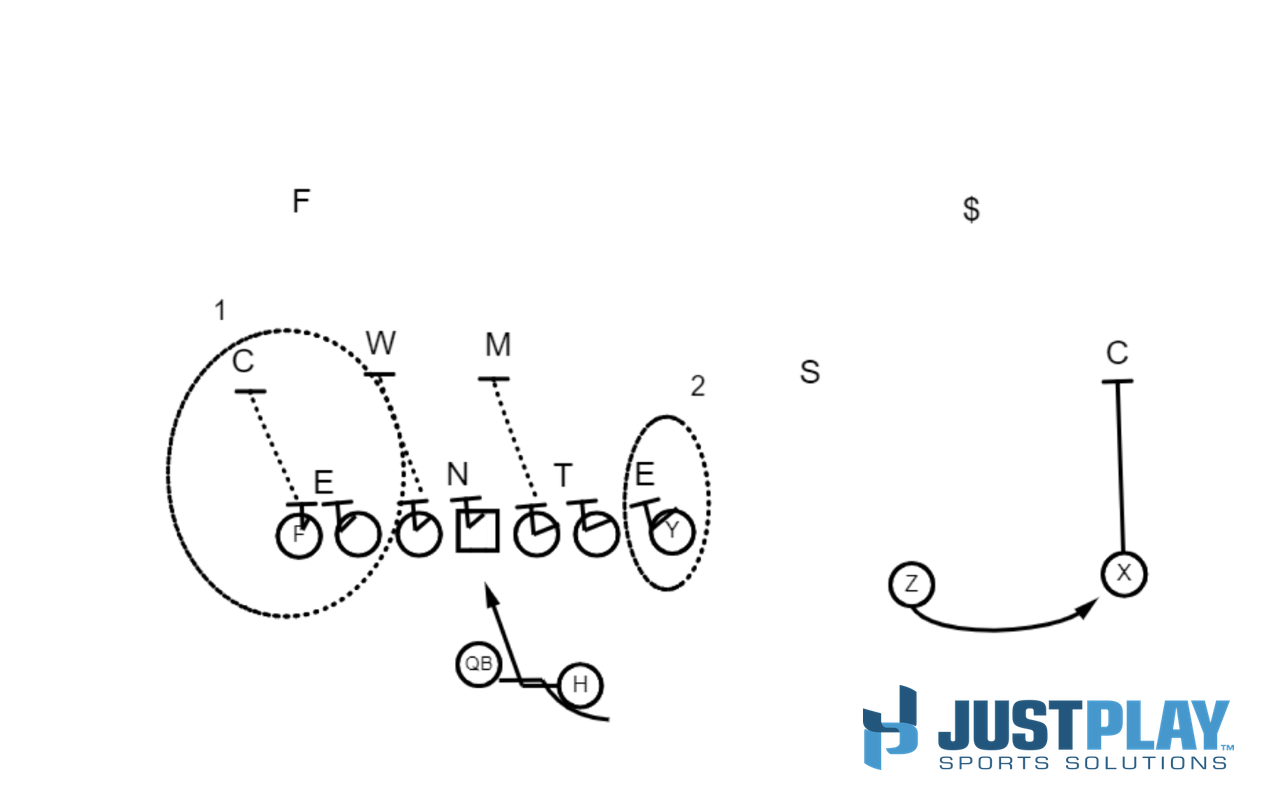 Just Play Sports Solutions: Coaching Tight Ends - Diagram 1
