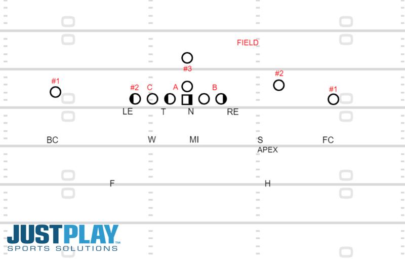 Just Play Solutions: Diagram 1, Linebacker Development