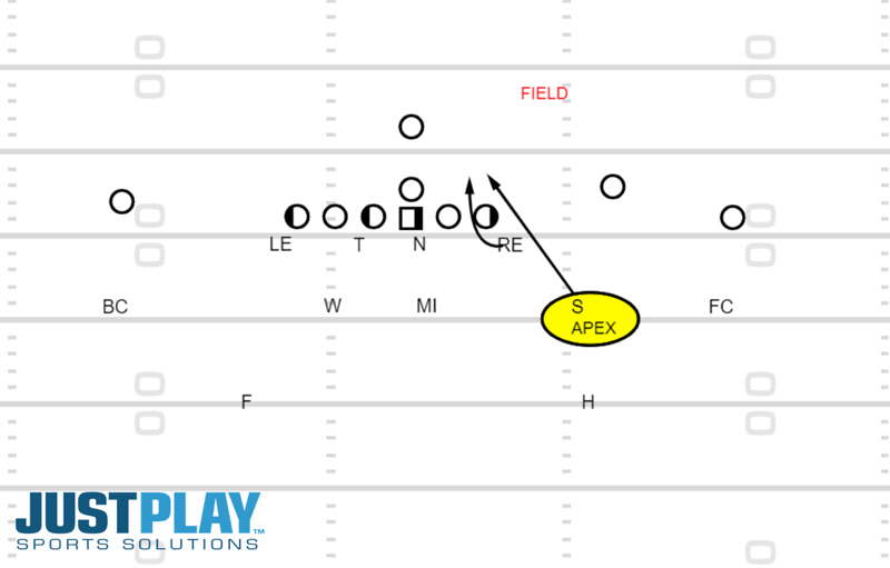 Just Play Solutions: Diagram 3, Linebacker Development