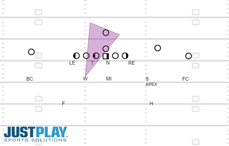 Just Play Solutions: Diagram 5, Linebacker Development