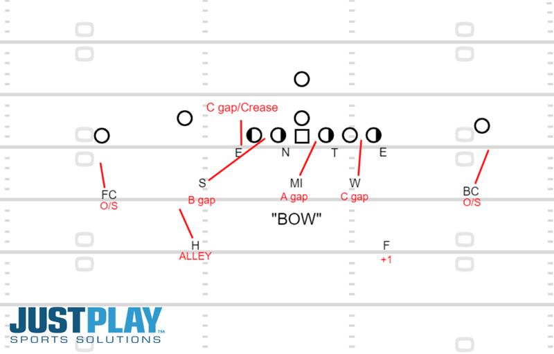 Just Play Solutions: Diagram 6, Linebacker Development