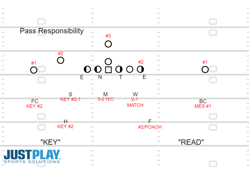 Linebackers 4-2-5: Just Play Solutions