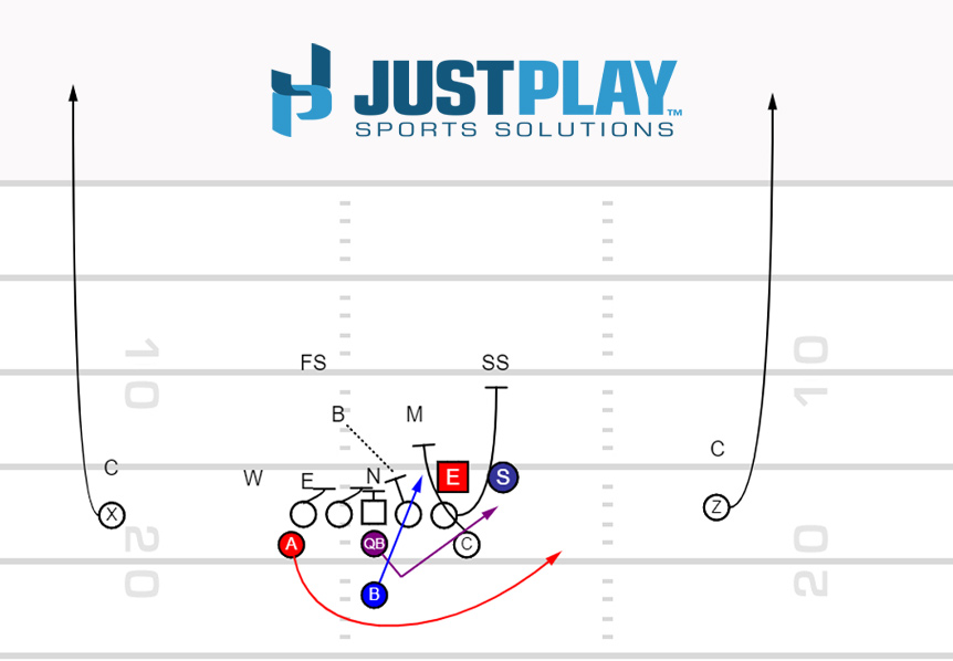 Just Play Sports Solutions: Loop Load Triple Option