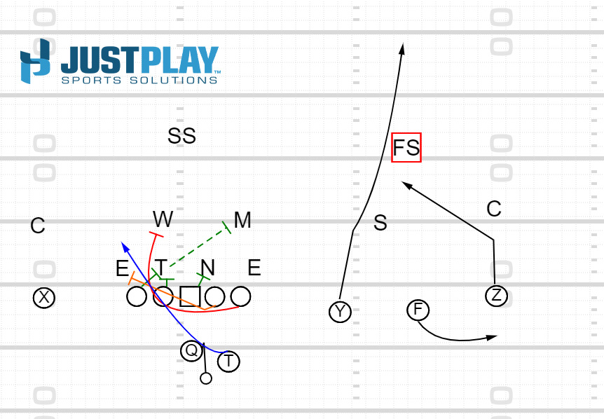 Just Play Counter Read RPO