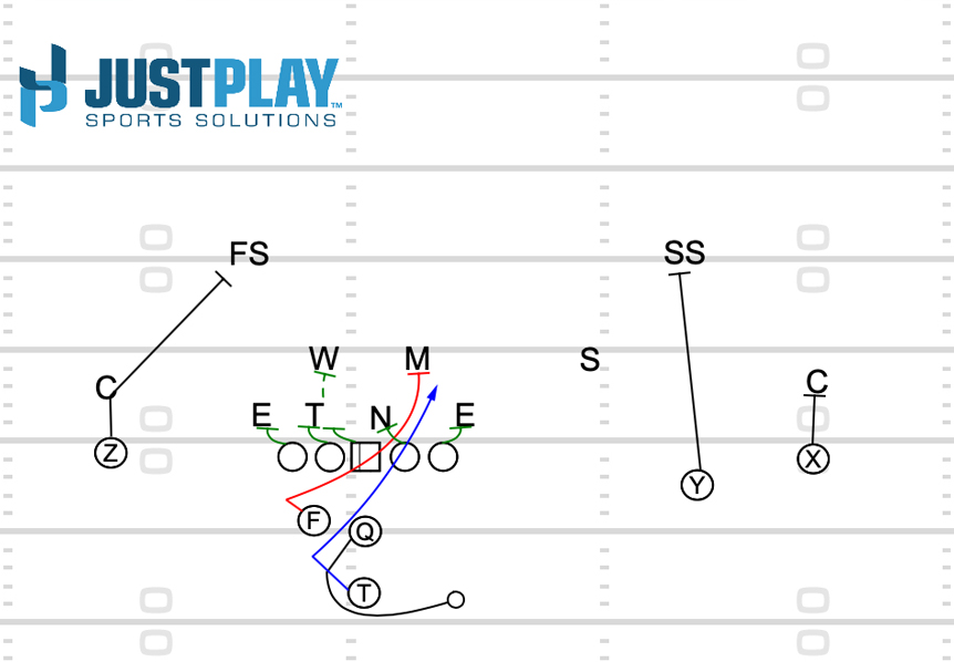 Just Play: Outside Zone Bend Back