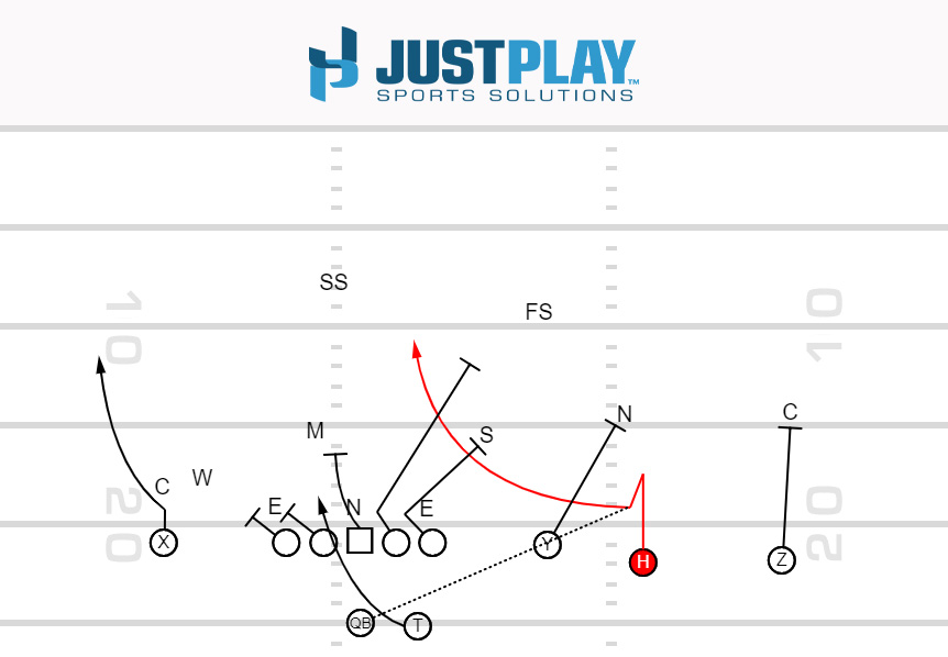 Just Play Sports Solutions: Tunnel Screen