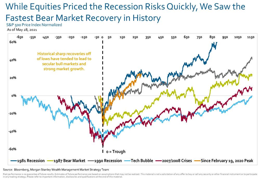 Morgan Stanley: Diagram 1